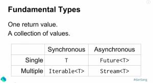 async types